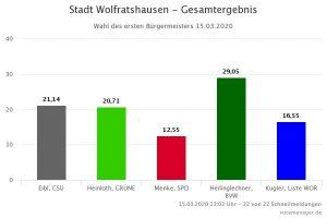 Ergebnis Bürgermeisterwahl Wolfratshausen