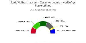 Ergebnis Stadtratwahl Wolfratshausen