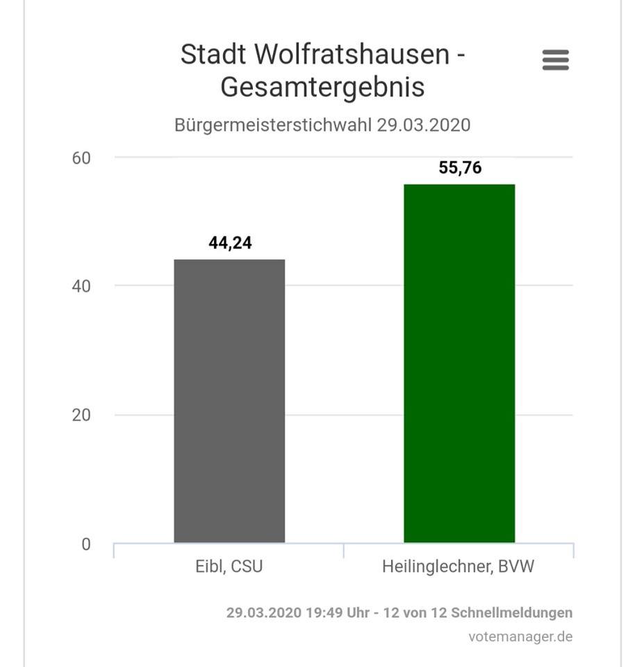 Bürgermeister-Stichwahl 29.03.2020. Wir gratulieren herzlich Bürgermeister Klaus Heilinglechner zur Wiederwahl und zum deutlichen Ergebnis!